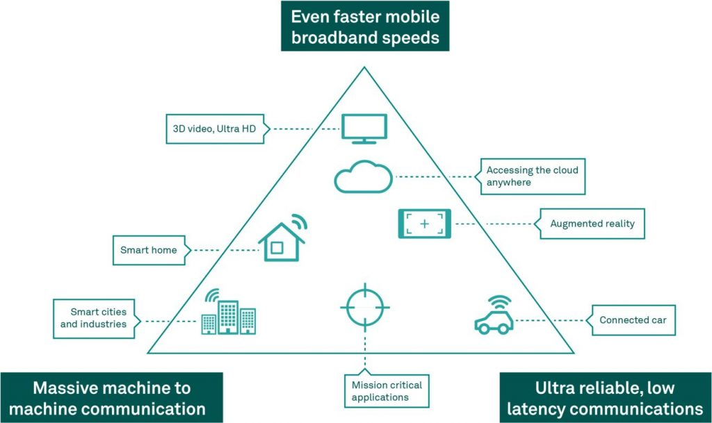 Potential of telstra 5G